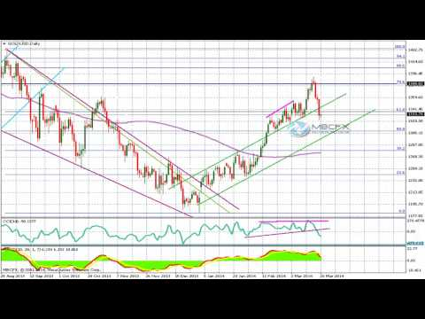 Gold Technical Analysis: Fed decisions affected the precious metals safe haven demand