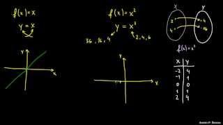 Kvadratna funkcija – uvod