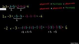 Zakaj je množenje dveh negativnih števil logično?