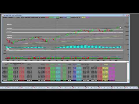 Dow Jones 2013 Thanksgiving Technical Analysis Training Video