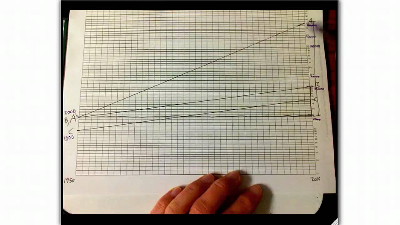 semilog graphing example