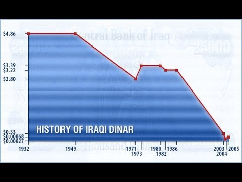 For example, let's say the Iraqi dinar forex rate is 1 US$ = IQD (as is the case, approximately, in August ). If you invest US$ in Iraqi dinars with that rate, you will get IQD