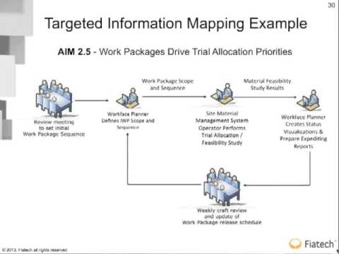 Fiatech Advanced Work Packaging Information Mapping AIM