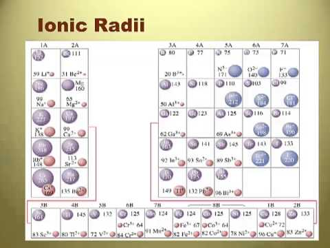 ionic radius Atomic radius: atomic radius, half the distance between the nuclei of identical neighbouring atoms in the solid form of an element an atom has no rigid spherical.