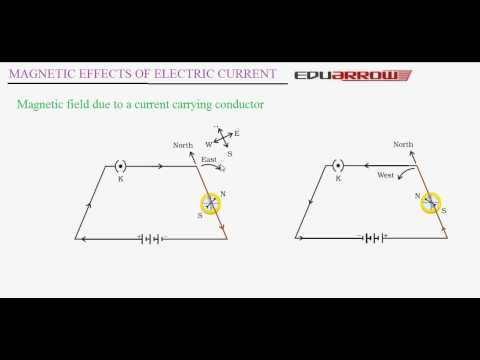 Magnetic Effect of Electric Current (Part 1)