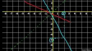 Inverzna funkcija – primer 1