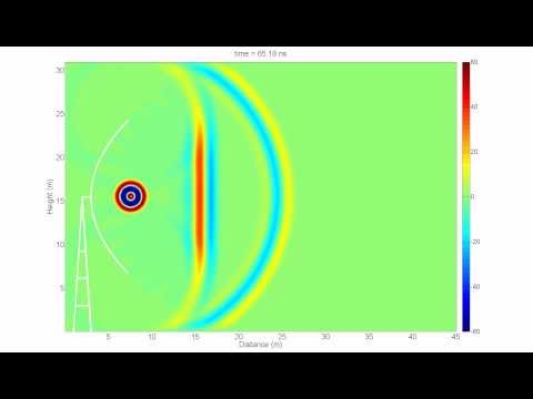 Dish Antenna Animation (Parabolic reflector)