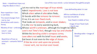 a review of sonnet 116 by william shakespeare