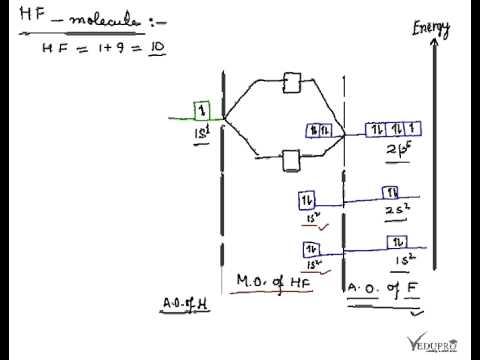hydrogen fluoride molecule  hf molecule  energy level