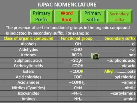 iupac nomenclature Organic chemistry iupac nomenclature of organic compounds 1 iupac nomenclature of organic compounds iupac – international union of pure and applied chemistry classification of fucntional groups for purposes of nomenclature name when used name when used as prefix.