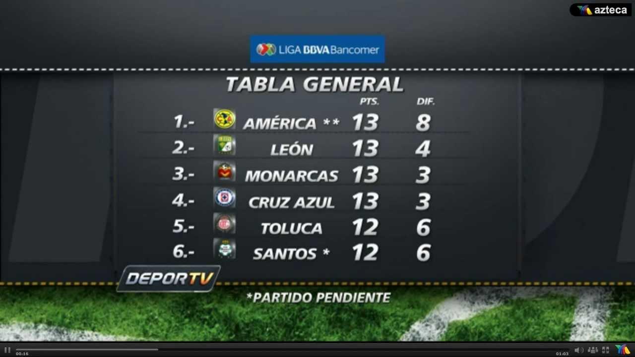 Tabla General de la Liga Bancomer MX - YouTube