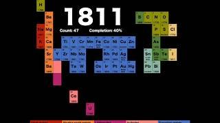 300 años de descubrimiento de elementos en 99 segundos