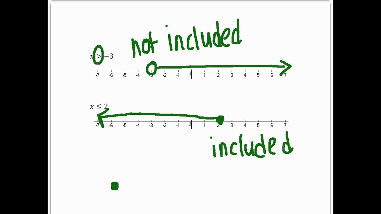 Graphing Inequalities on a Number Line - YouTube