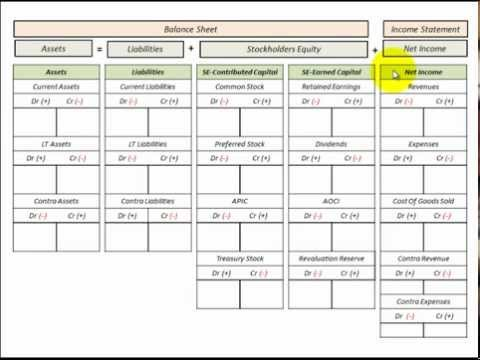 Balance Sheet Template (T Accounts) With Chart Of Accounts Listing For ...