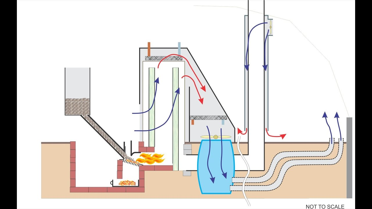 Rocket mass heater on steroids youtube for Rocket water heater plans