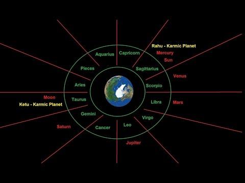Vedic Astrology - Creating Birth Charts / Kundali - Placement of planets in kundali