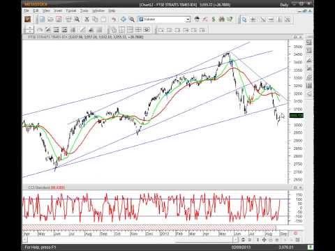 Singapore Stock Market - Collinseow.com 2th Sept 2013