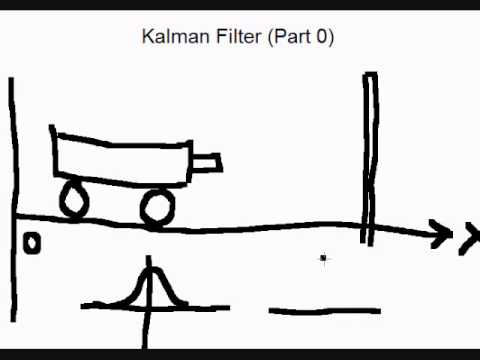 Kalman filter explained