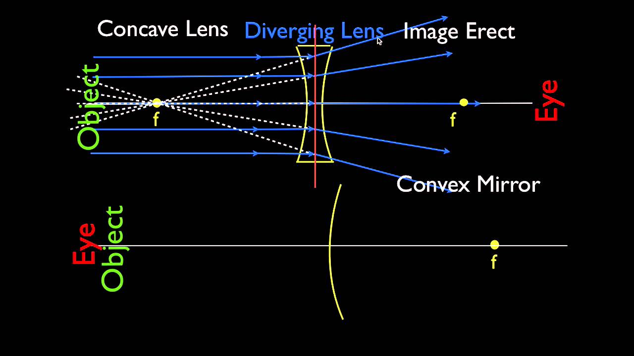 Ray Diagrams  Concave And Convex Lenses And Mirrors  Parallel Light Rays