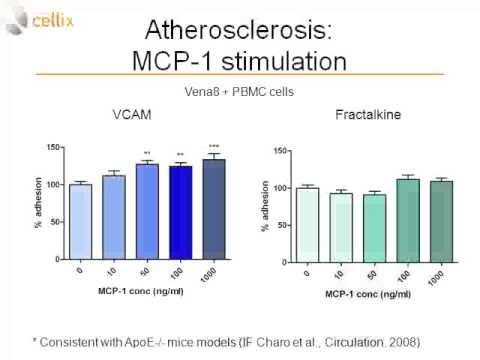 Cellix Webinar: Atherosclerosis