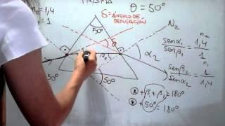 Optica Geométrica : Prisma