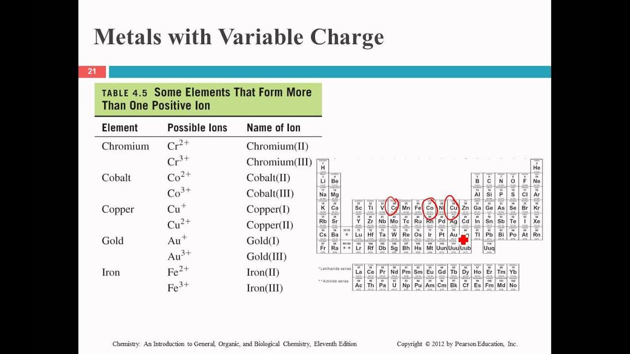 naming and writing ionic formulas - YouTube