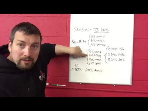 No Coach No Problem Part 6 | Training for Track and Field | Elite Throws Coaching