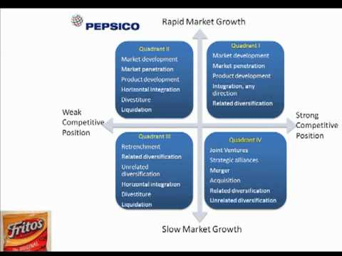 procter and gamble grand strategy matrix Situation analysis and recommendation conducted for p&g 1 procter & gamble co is a 21-31 the grand strategy matrix 21-24.