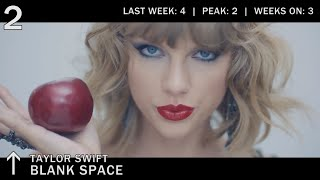 Top 50 Songs Chart November 2014 Best Billboard Music