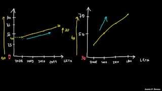 Zavajajoči in nepravilni grafikoni
