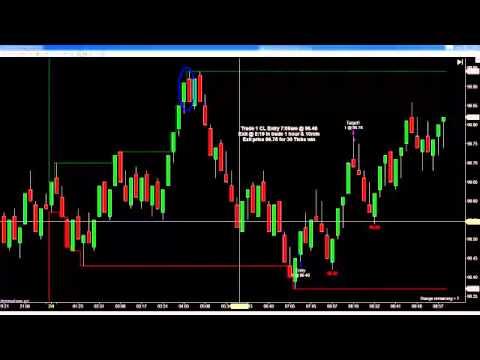 Trading indicators website