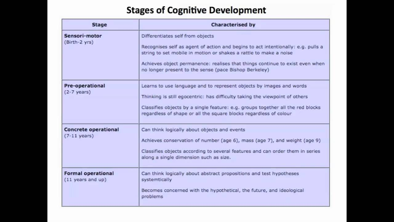 comparing piagets stages of cognitive development to eriksons stages of social development Both piaget and vygotsky agreed that children's cognitive development took place in stages comparing piaget and social development and other theories when.