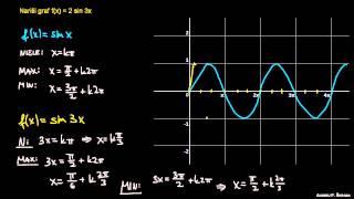Risanje grafa 1