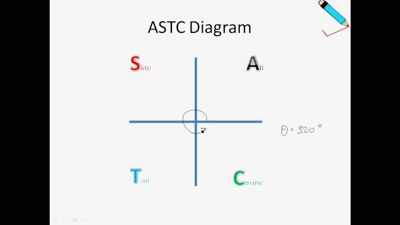 a maths chap 11 2 trigonometric ratios of any angles