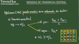 Medidas De Tendencia Central. Moda, Media Y Mediana