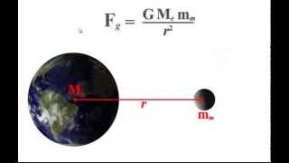 Video 3.2 Newton's Law Of Universal Gravitation