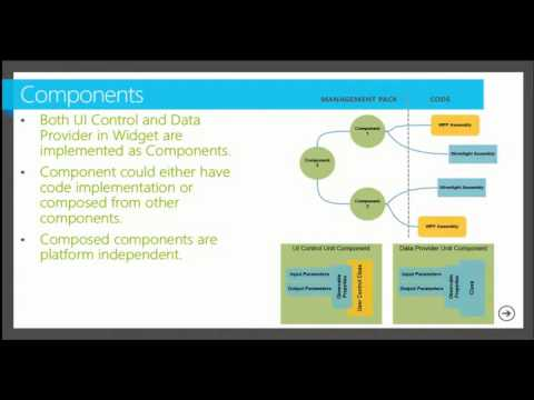 Utilizing and Developing Dashboards in Operations Manager 2012 SP1 - EPC Group