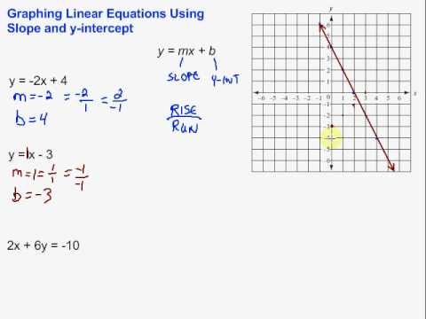 Graphing Using Slope and Y-Intercept - YouTube Y Intercept Example