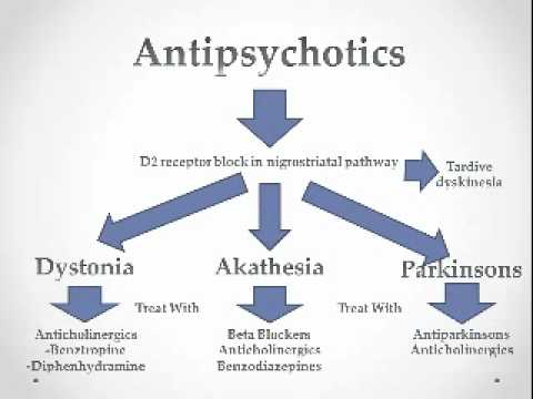 Antipsychotics Usmle Step 2 Review Youtube