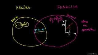Razlika med enačbami in funkcijami