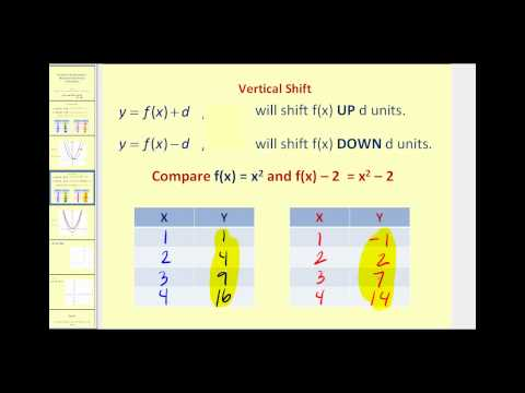 Function Transformations: Horizontal and Vertical Translations