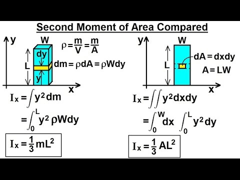 Mechanical Engineering: Ch 12: Moment of Inertia (18 of 97) Second Moment of Area Compared