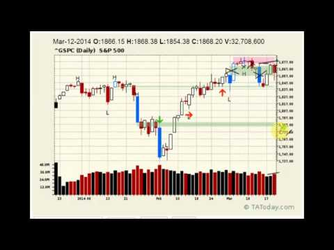 Daily Technical Market Analysis Wrap for March 19, 2014