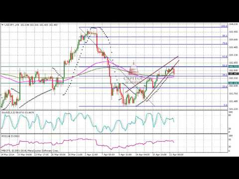 USD/JPY (Dollar Yen) Technical Analysis for April 22 2014
