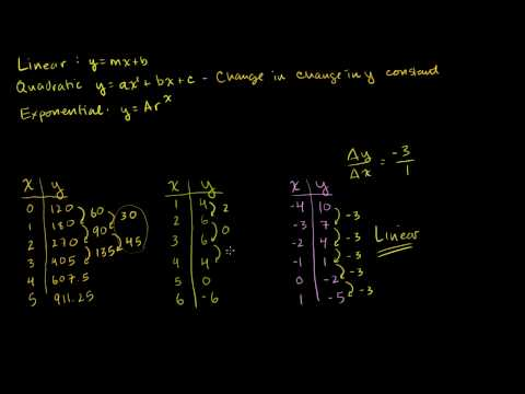 Linear, Quadratic, and Exponential Models