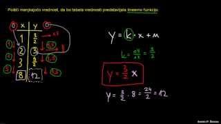 Prepoznavanje linearne funkcije – primer 2