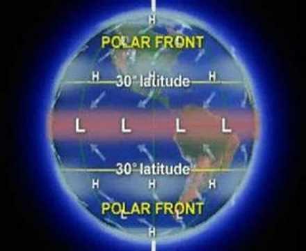 Global Circulation