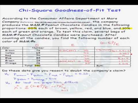 Example of a Goodness-of-Fit Test