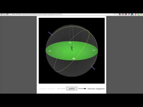 Introductory Astronomy: Horizon Diagrams