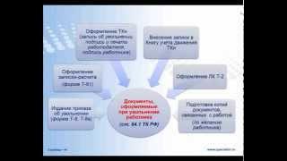 Окончательный расчет при увольнении в Республике Беларусь